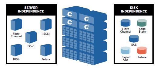 FIBRE CHANNEL vs  iSCSI for SQL databases | SQL Consulting